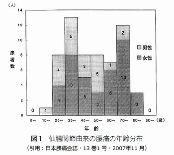 仙腸関節由来の腰痛の年齢分布